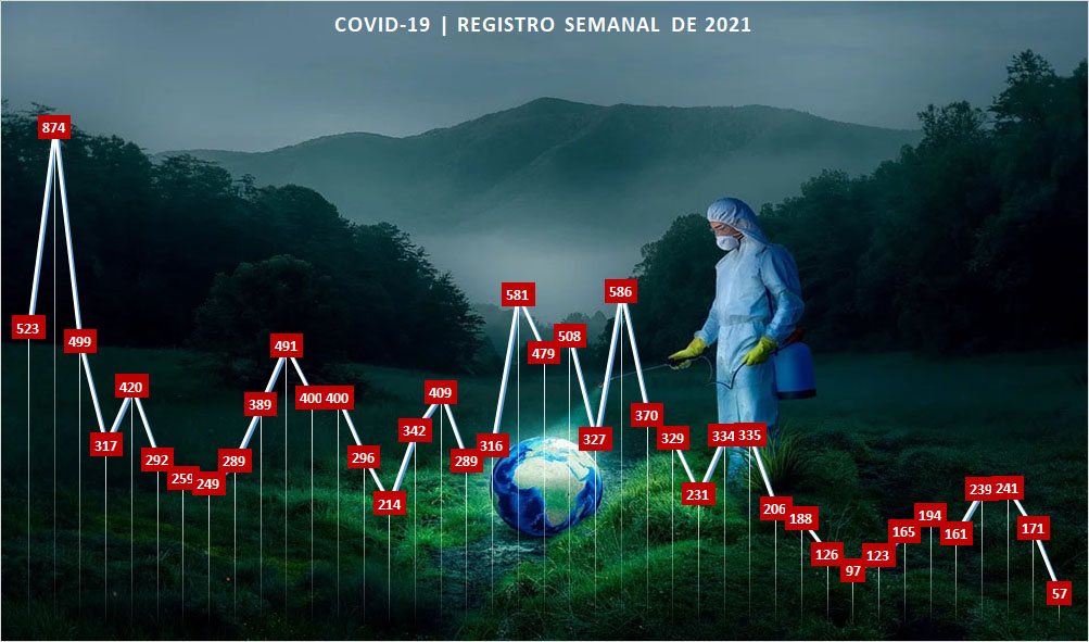 Bacia do Jacuípe registra 57 novos casos positivos para covid-19 em uma semana, menor número desde junho de 2020